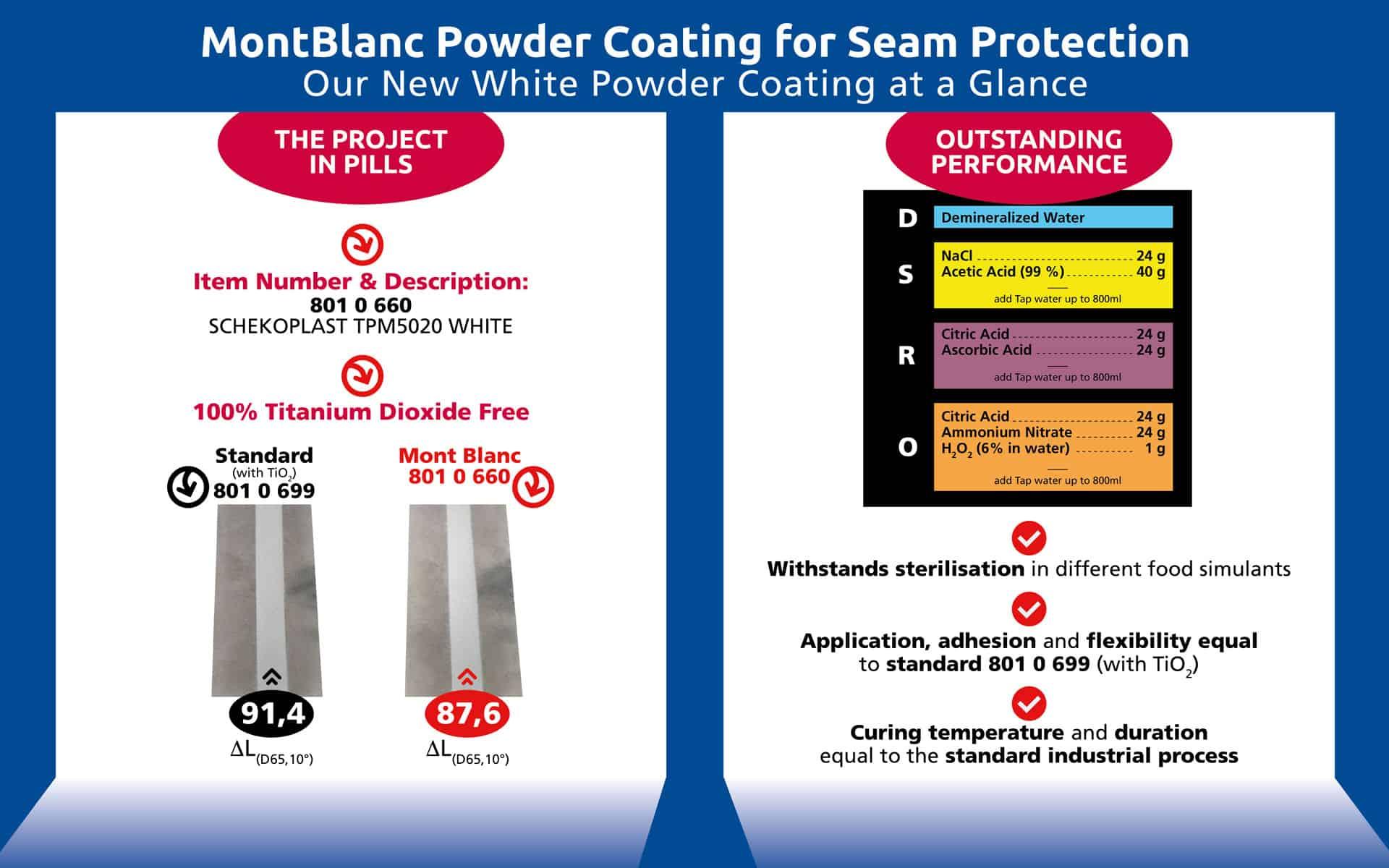 Infografica-Mont-Blanc-Powder-Project_DEF